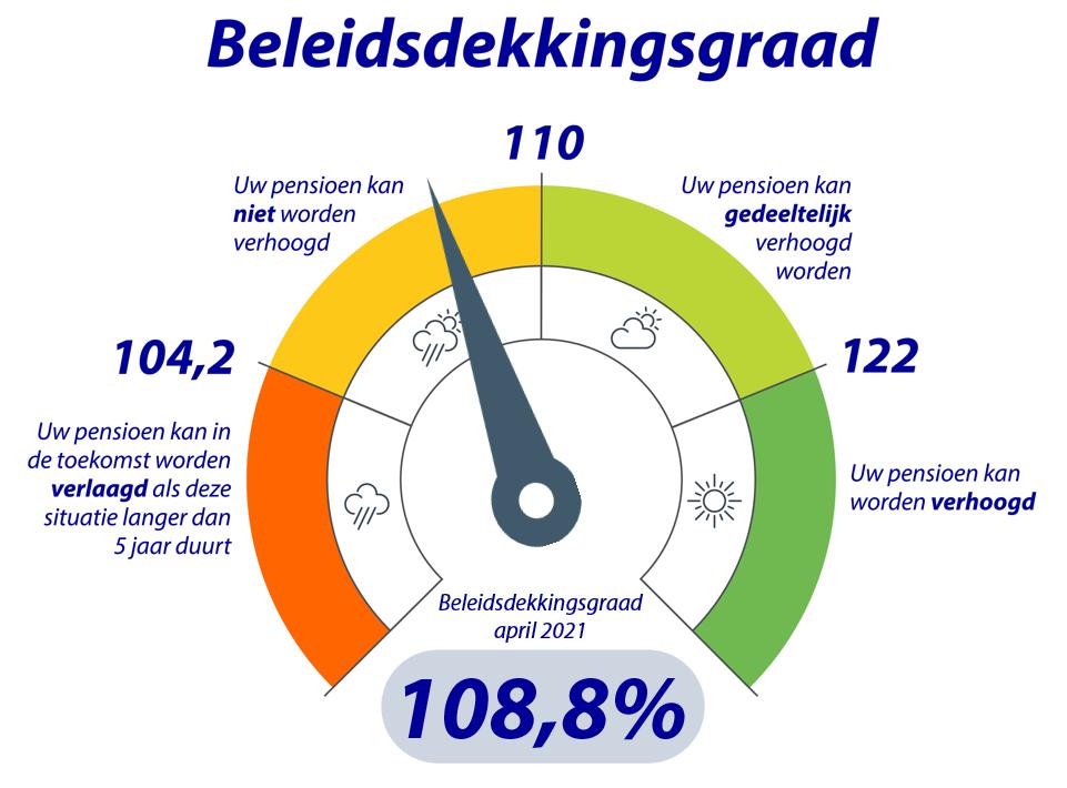 Rabobank Pensioenfonds Thermometer dekkingsgraad april 2021