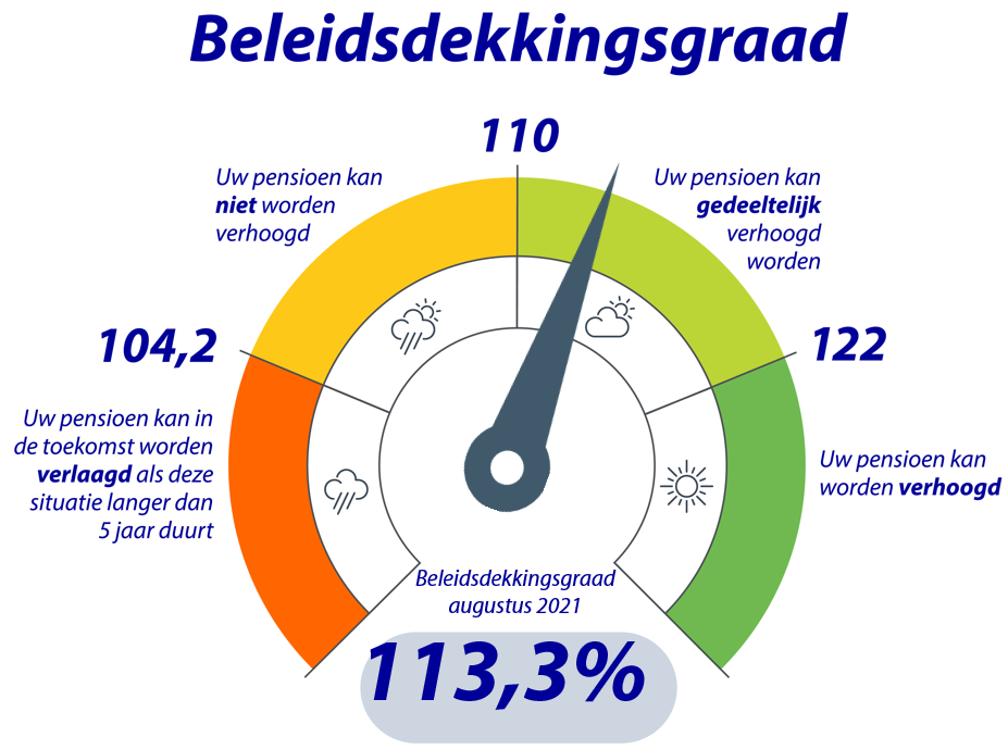 dashboard actuele dekkingsgraad Rabobank Pensioenfonds tot en met augustus 2021
