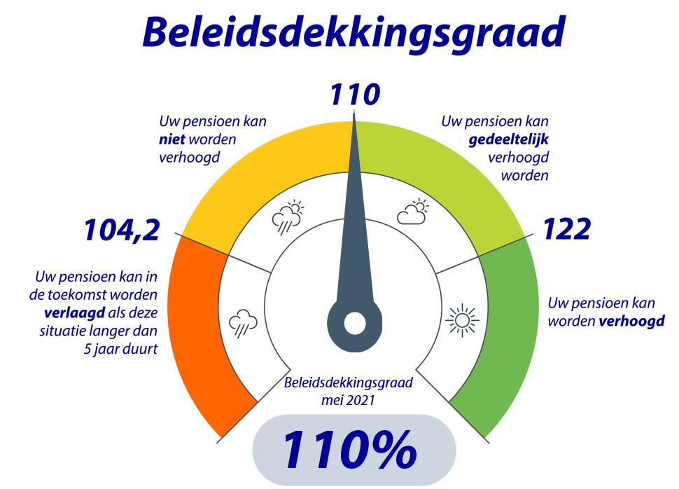 Rabobank Pensioenfonds Thermometer dekkingsgraad mei 2021