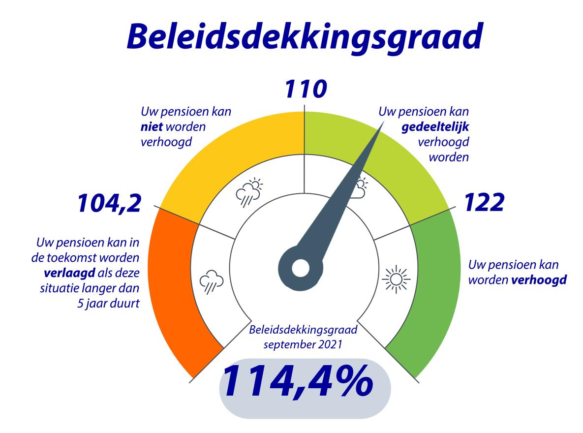 dashboard actuele dekkingsgraad Rabobank Pensioenfonds tot en met september 2021